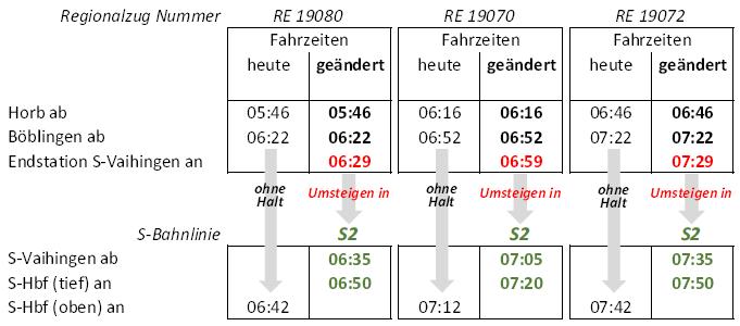 Übergangsfahrplan Endstation Vaihingen 20161217, Teil 1