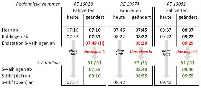 Übergangsfahrplan Endstation Vaihingen 20161217, Teil 2