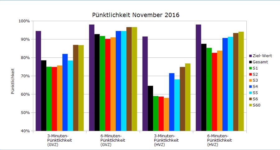 Pünktlichkeit im November 2016 als Balkendiagramm