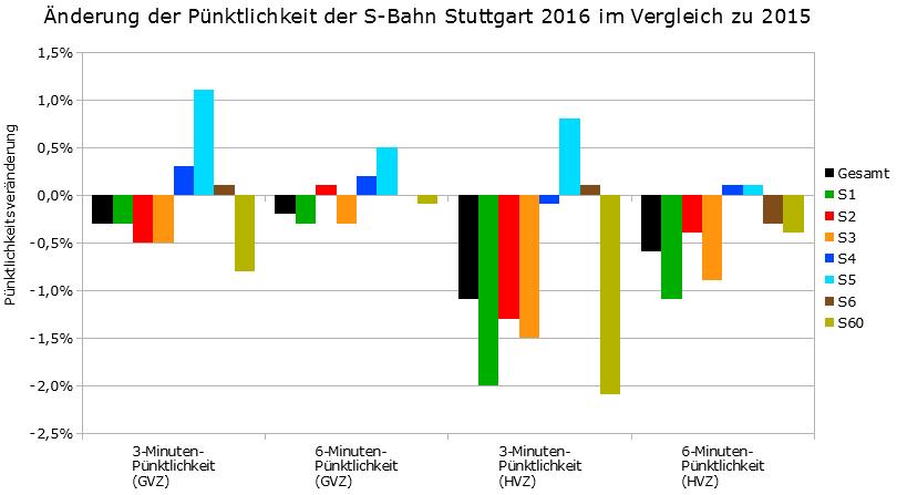 Änderung der Pünktlichkeit 2016 im Vergleich zu 2015