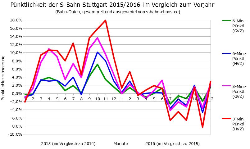 Pünktlichkeit der S-Bahn Stuttgart 2015/2016 im Vergleich zum jeweiligen Vorjahr