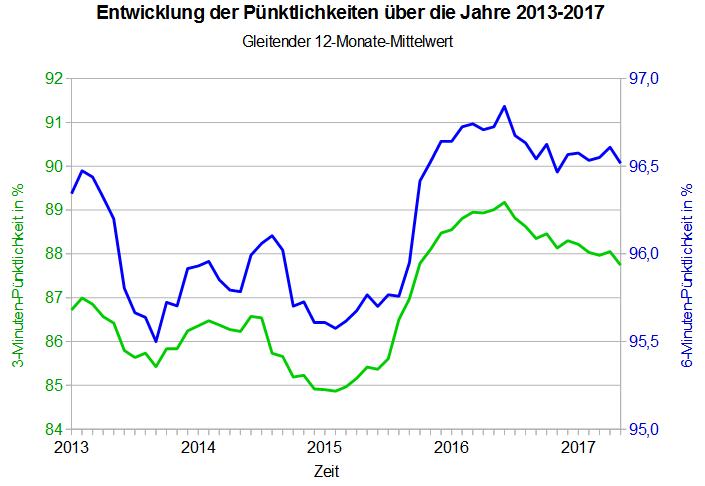 Entwicklung der Pünktlichkeiten über die Jahre 2013-2017 (gleitender 12-Monate-Mittelwert)