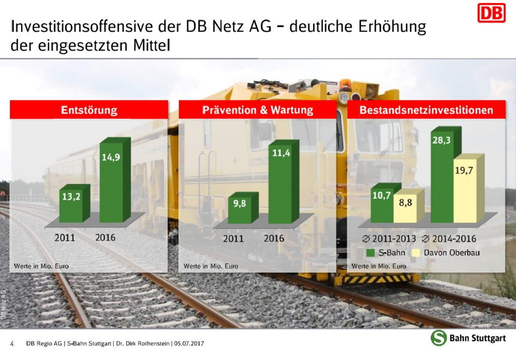 Präsentation der DB