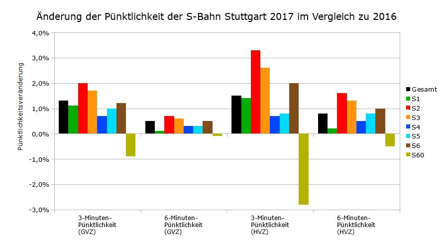 Verbesserung der Pünktlichkeit in 2017 im Vergleich zu 2016