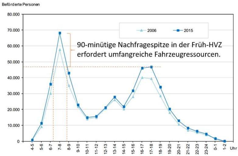 Tageszeitliche Verteilung des Verkehrsaufkommens S-Bahn