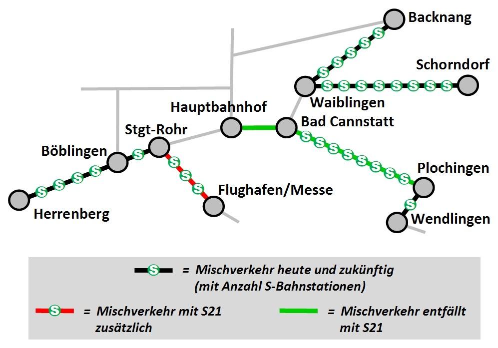 S-Bahn im Mischverkehr mit Regional- und Fernzügen und teilweise Güterzügen