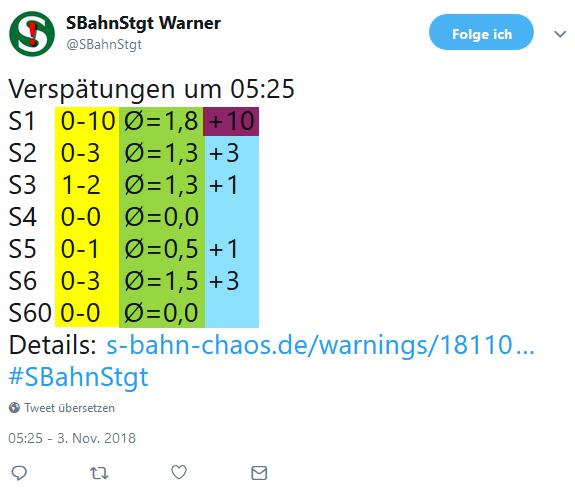 Erklärung der Tweets des Verspätungswarners