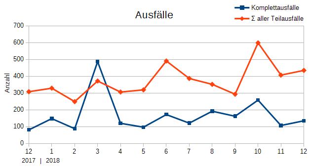 Ausfallstatistik der letzten 12+1 Monate