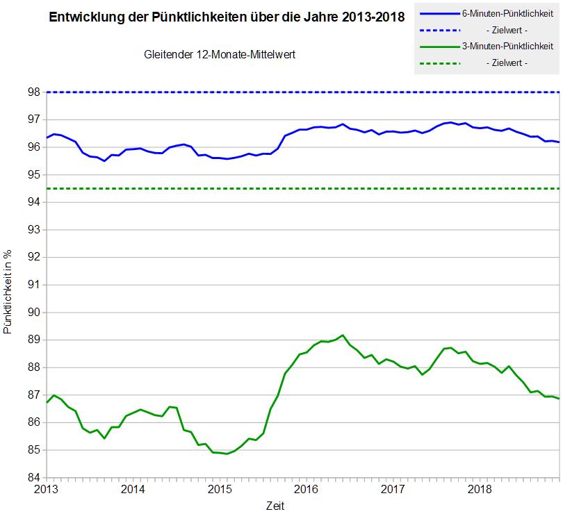 Verlauf der Pünktlichkeit der S-Bahn Stuttgart (gleitender 12-Monate-Mittelwert) in den Jahren 2013 - 2018