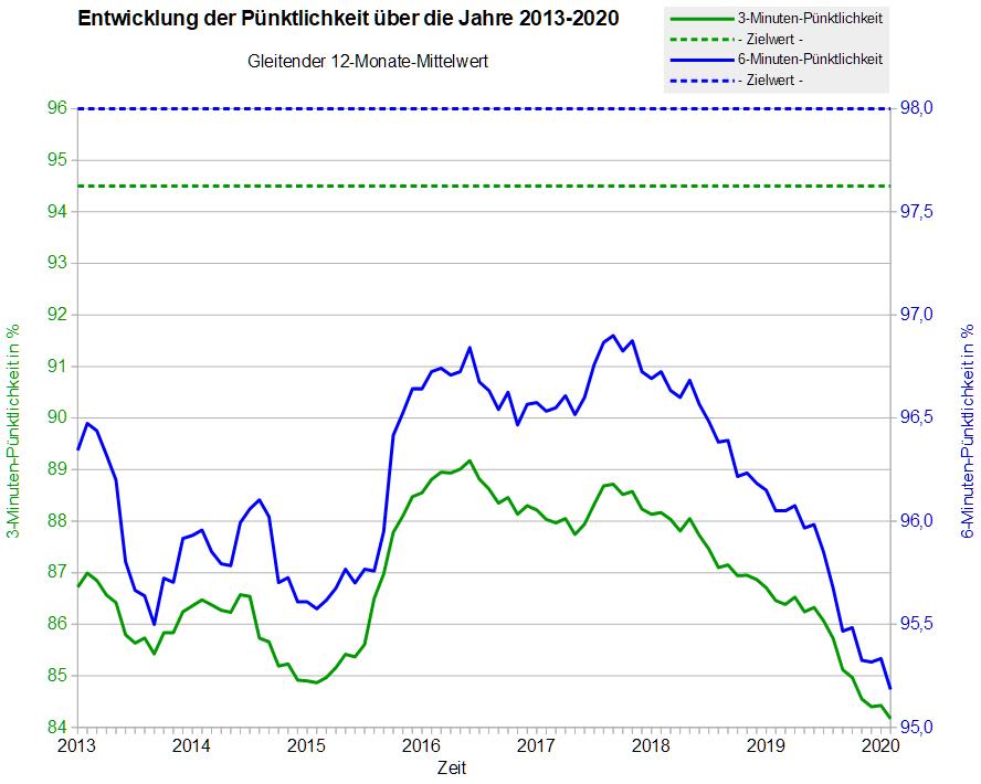 Entwicklung der Pünktlichkeit 2013-2020