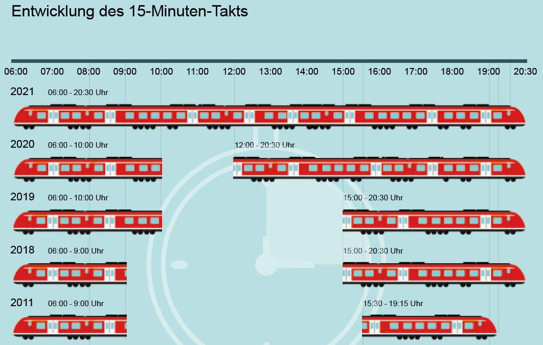 Entwicklung des 15-Minuten-Takts