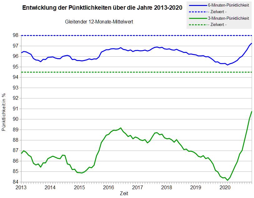 Entwicklung der Pünktlichkeit über die Jahre 2013-2020 (Gleitender 12-Monate-Mittelwert)
