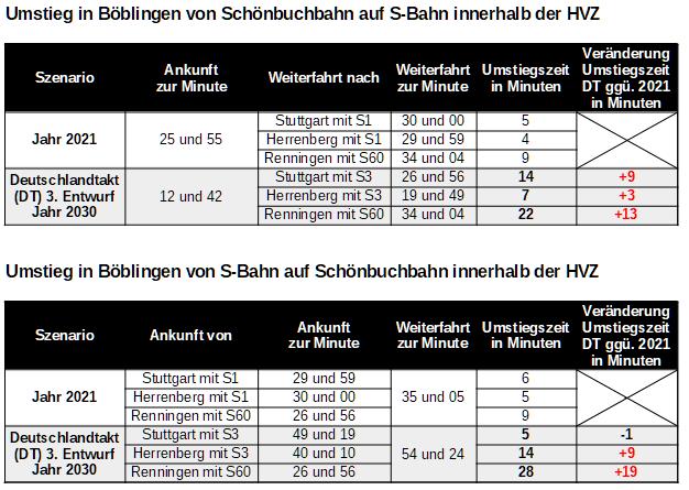 Umstiegszeiten zwischen Schönbuchbahn und S-Bahn in Böblingen in HVZ