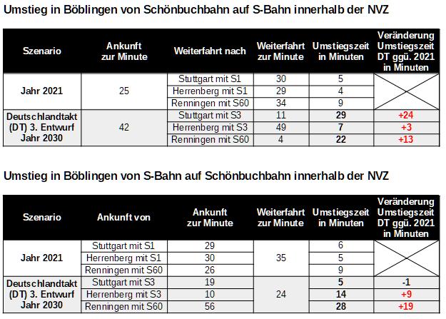 Umstiegszeiten zwischen Schönbuchbahn und S-Bahn in Böblingen in NVZ